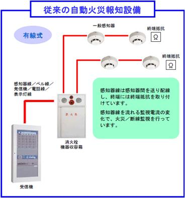 機 受信 報知 火災 器 火災報知器の種類を知りたい?安全のため是非知ってほしい基礎知識